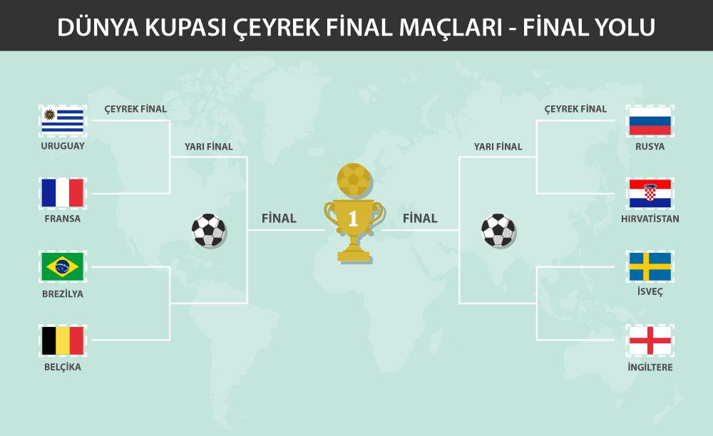 dunya_kupasi_ceyrek_final