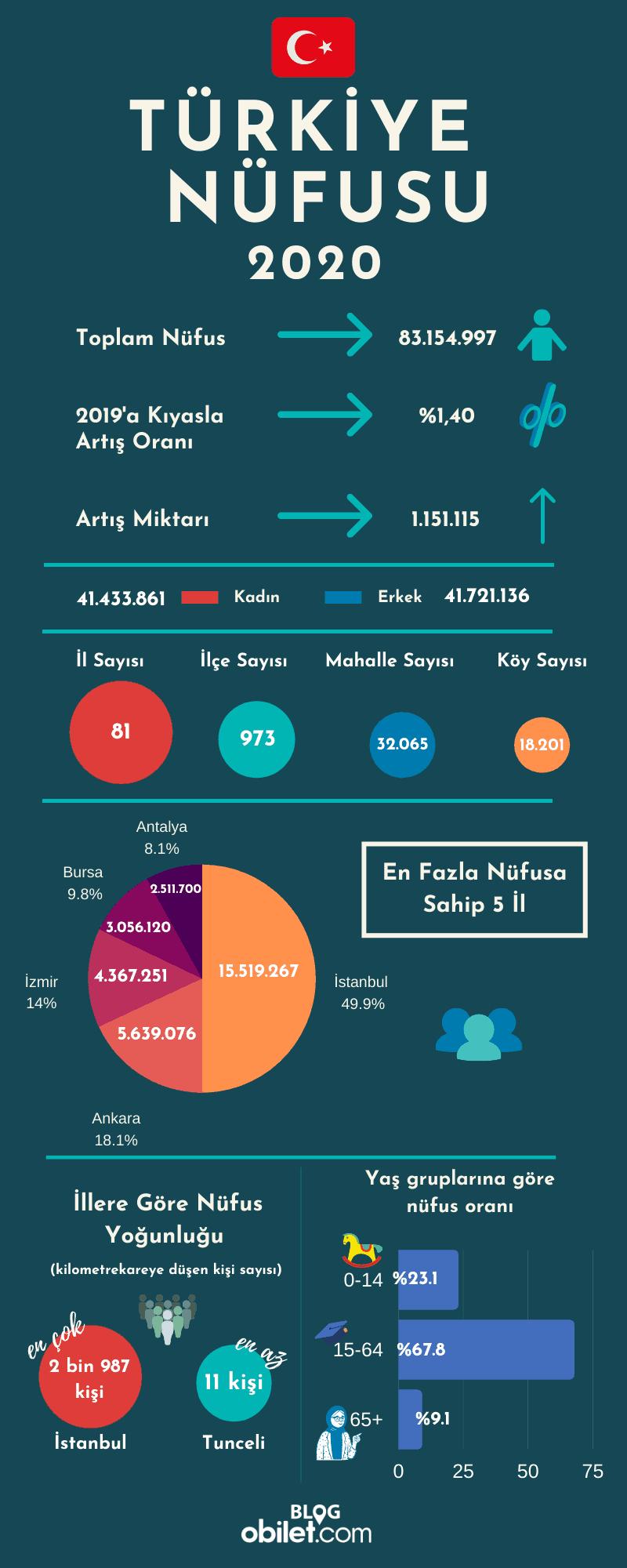 Türkiye Nüfus