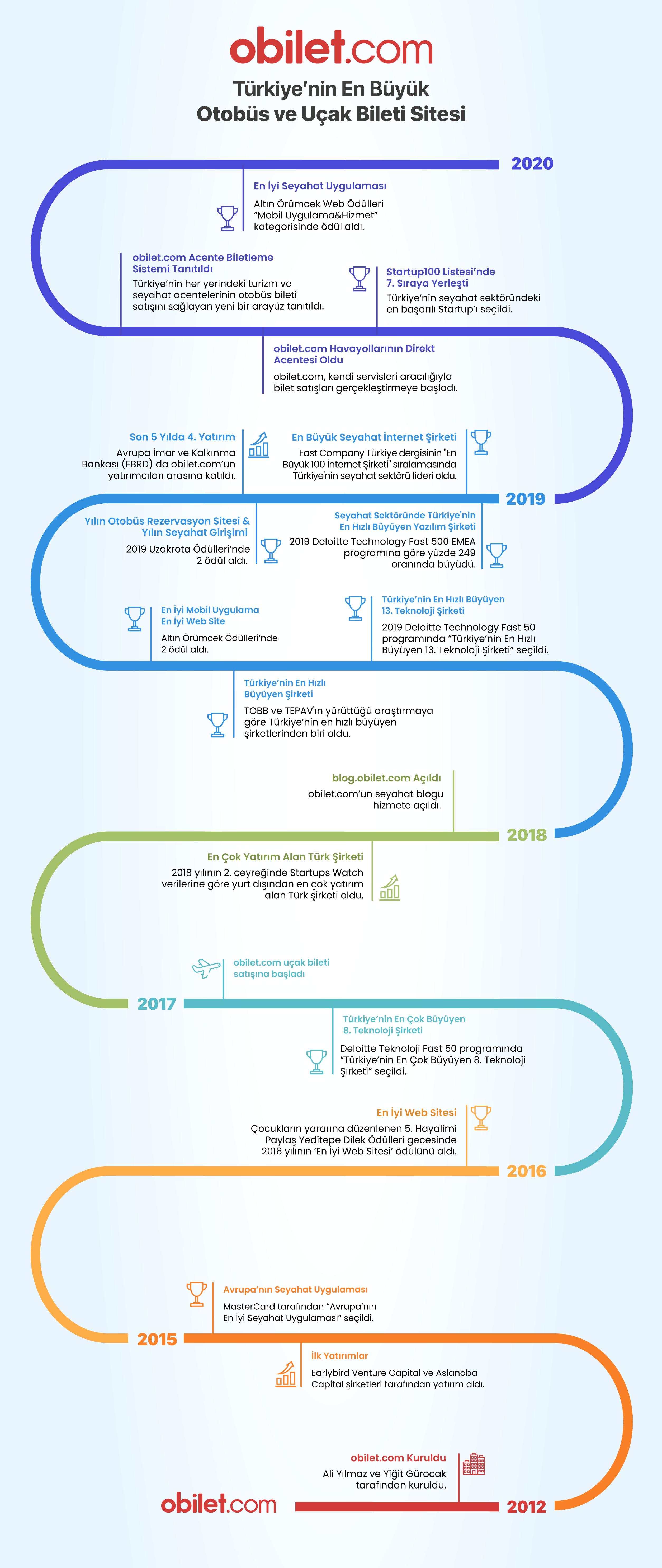 obilet infografik 2020