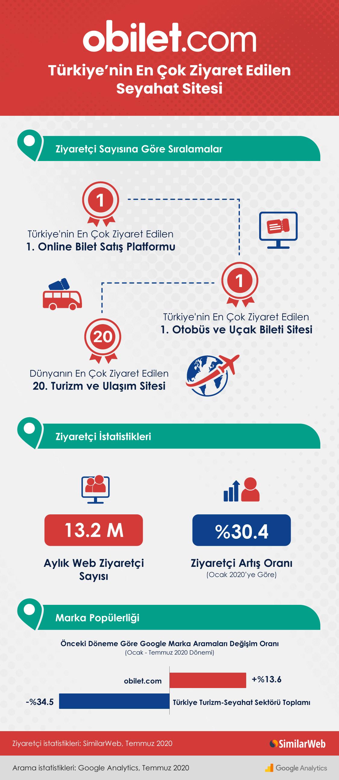 obilet.com SimilarWeb